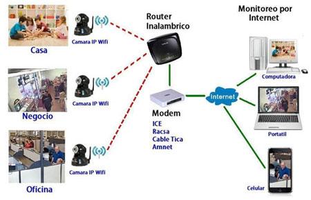 Camara ip inalambrica wifi - Camaras de vigilancia inalambricas ...
